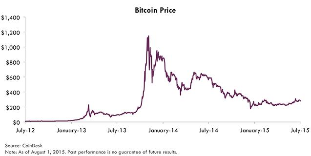 bitcoin verte grafikas